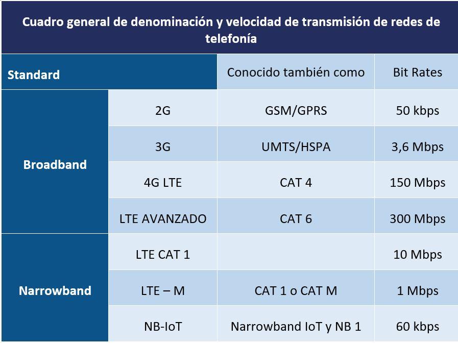 Cuadro general de las prestaciones de las redes en cuanto a denominación y velocidad de transmisión de redes de telefonía.