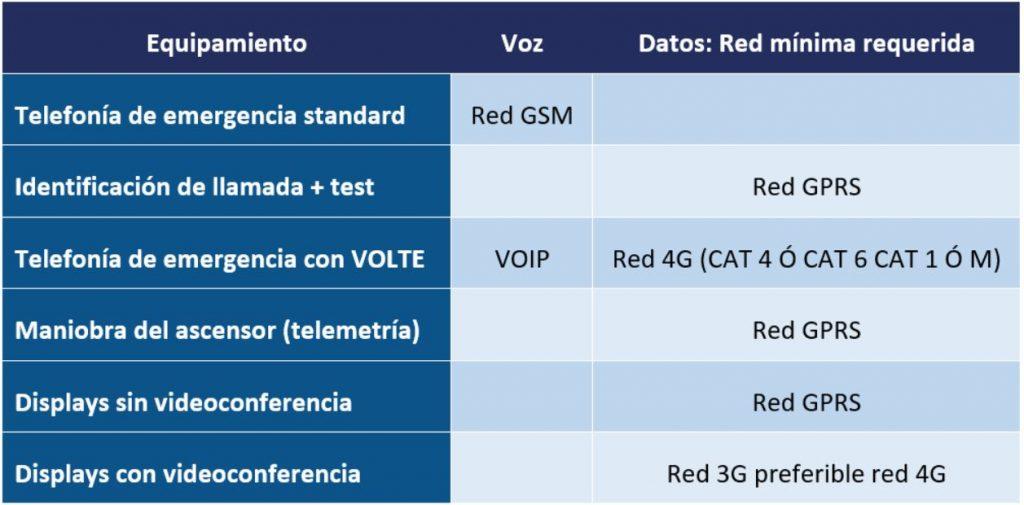 Tabla que muestras las necesidades mínimas de red en cuanto a datos y voz, de los equipos de telefonía de emergencia para ascensores.